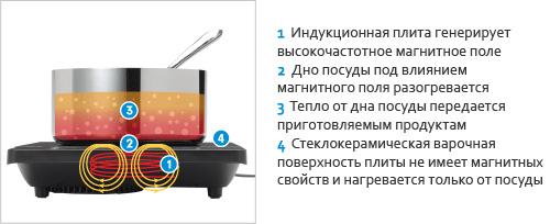 Принцип работы индукционных плит